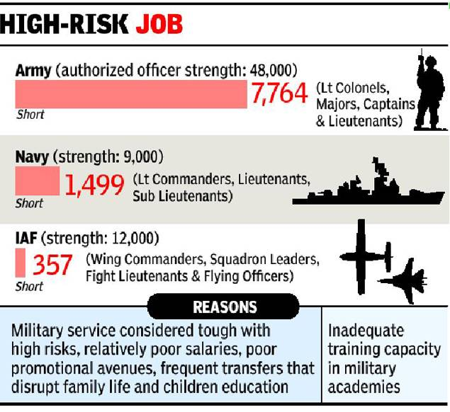 Who wants to join Armed Forces?